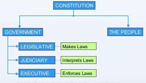 NCERT Gist: Why Do We Need A Constitution (Part - 1) UPSC Notes | EduRev
