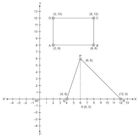 Value Based Questions (VBQs) - Coordinate Geometry Class 9 Notes   EduRev
