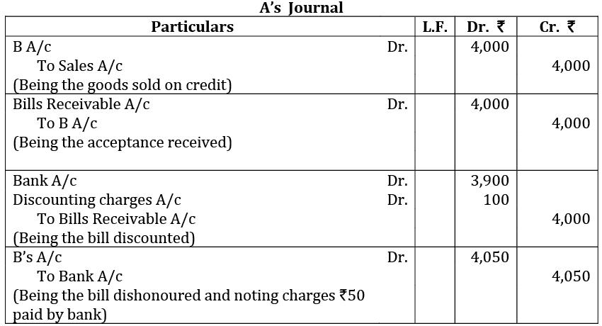 Sample Paper-01, Accountancy, Class 11 Commerce Notes | EduRev