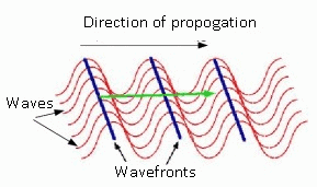 Huygens Principle Interference of Light Waves and Young`s Experiment Class 12 Notes | EduRev