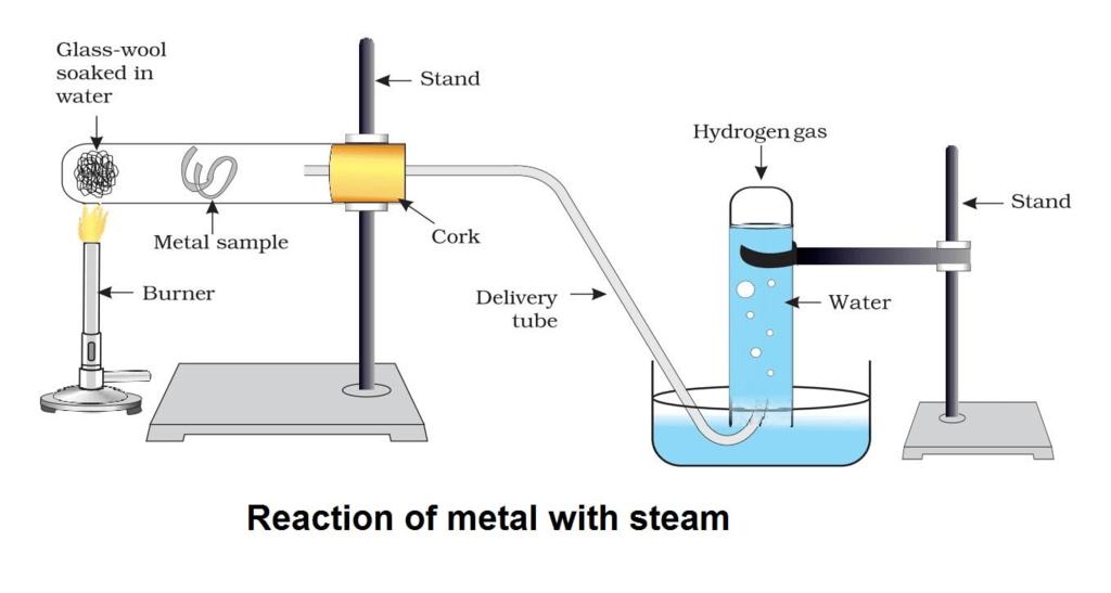 Overview (Part 2): Metals And Non-metals Notes | EduRev