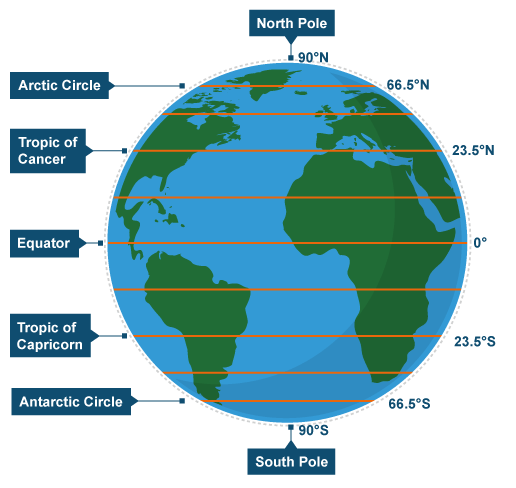 Chapter Notes Chapter - Chapter 2: Globe Latitudes and Longitudes, Class 6, SST   EduRev Notes