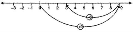Chapter Notes - Integers Class 6 Notes | EduRev