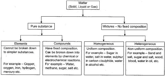 Chapter Notes - Is Matter Around Us Pure Class 9 Notes | EduRev