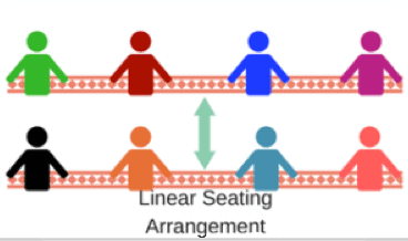 Sitting Arrangement CLAT Notes | EduRev