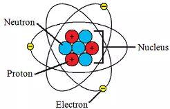 Basic units and Concepts - Atoms and Molecules Class 9 Notes | EduRev