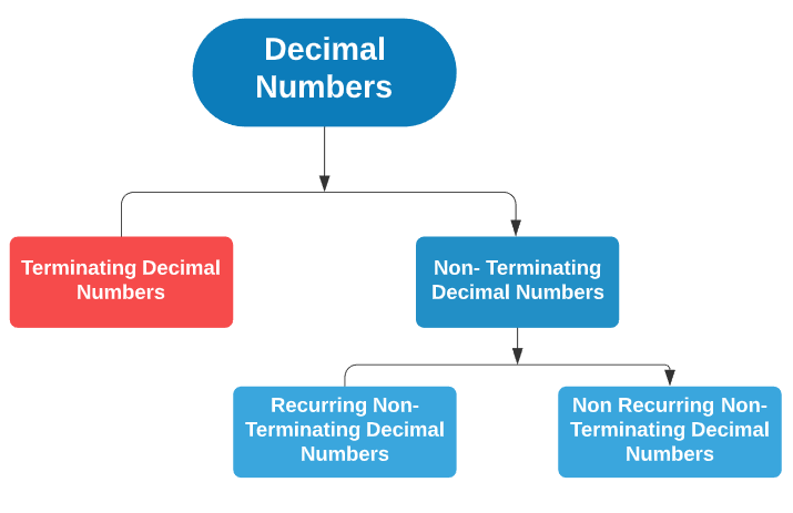 Introduction: Number Systems - 1 Quant Notes | EduRev