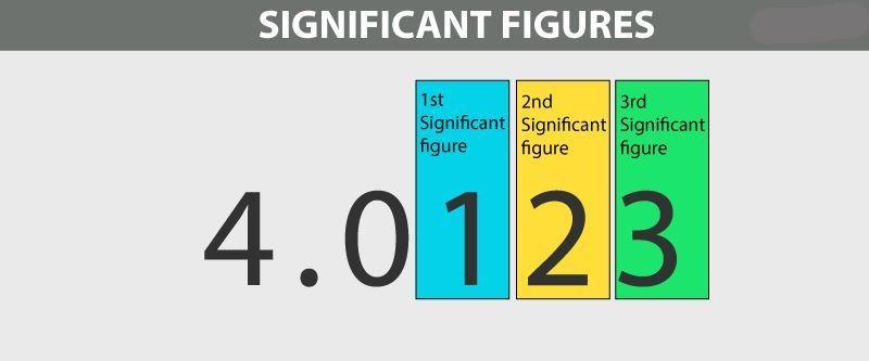 Significant Figures NEET Notes | EduRev