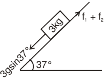 Motion on a Rough Inclined Plane Class 11 Notes | EduRev
