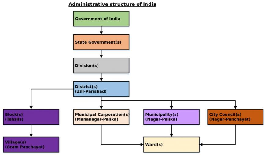Local Self Government - Revision Notes UPSC Notes | EduRev
