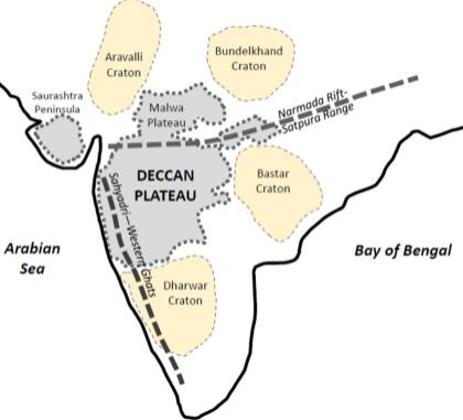 Physical Geography of India (Part - 3) UPSC Notes   EduRev