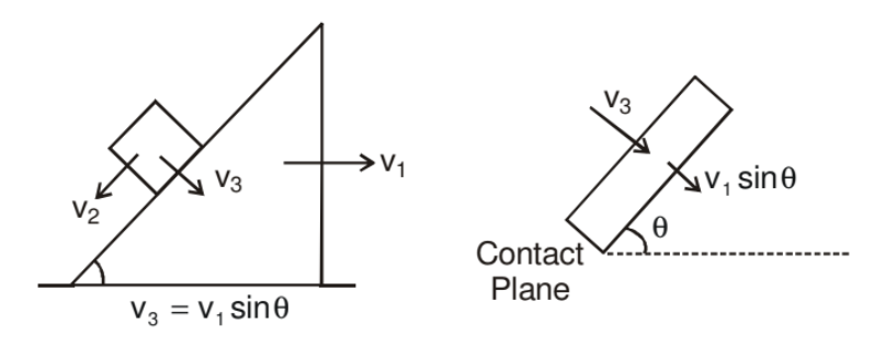Constrained Motion Class 11 Notes | EduRev
