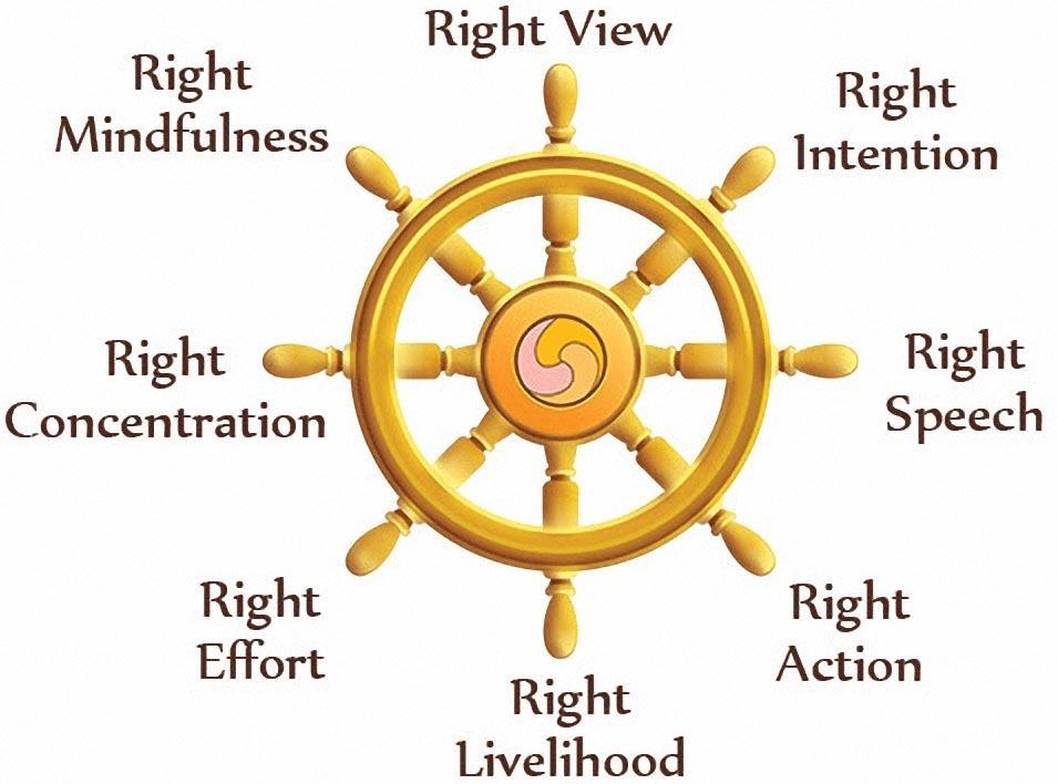 Buddhism UPSC Notes | EduRev