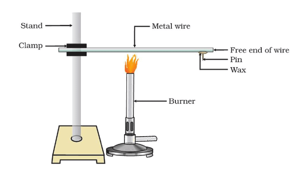 Overview of Metals And Non-Metals (part -1) test Class 10 Notes | EduRev