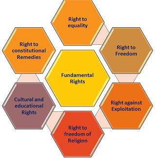 Fundamental Rights- 5 UPSC Notes | EduRev