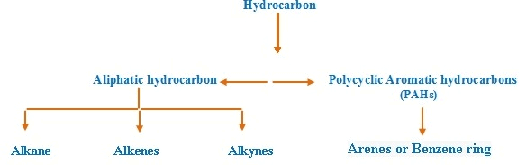 Hydrocarbons and Methods of Preparation of Alkanes JEE Notes