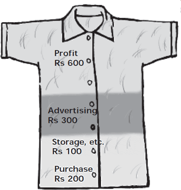 Chapter Notes - A Shirt in the Market Class 7 Notes | EduRev