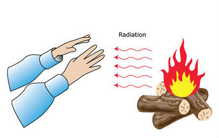 Chapter Notes 2 - Complete Chapter: Heat, Class 7, Science | EduRev Notes