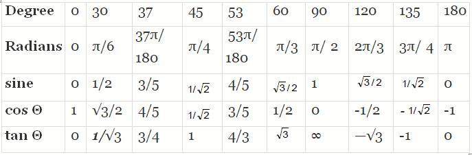 Basic Mathematics - Units and Measurements Class 11 Notes | EduRev