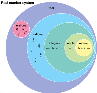 Number Systems - Introduction Quant Notes   EduRev
