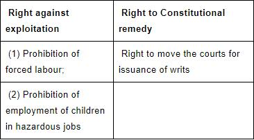 NCERT Summary: Fundamental Rights in the Indian Constitution- 1 UPSC Notes | EduRev