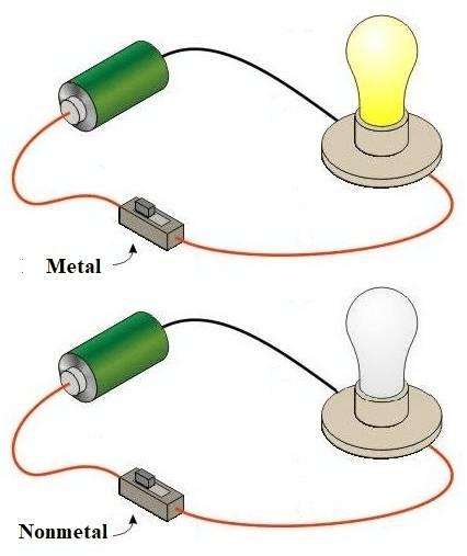 Overview of Metals And Non-Metals (part -1) Class 10 Notes   EduRev