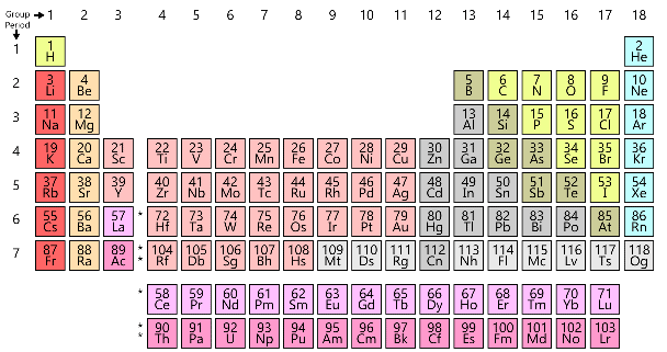 Introduction to the Periodic Table - Periodic Properties Chemistry Notes | EduRev