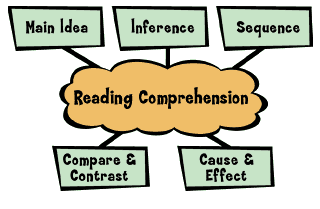 Comprehension - Rules and Examples, Verbal Ability Verbal Notes | EduRev