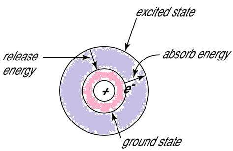 Bohr`s Model of Hydrogen Atom and Photoelectric Effect Class 11 Notes | EduRev