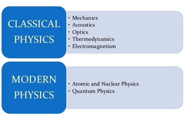 Physics and Fundamental Forces Class 11 Notes | EduRev