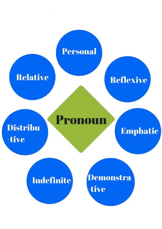Introduction to Grammar - Pronouns GMAT Notes | EduRev