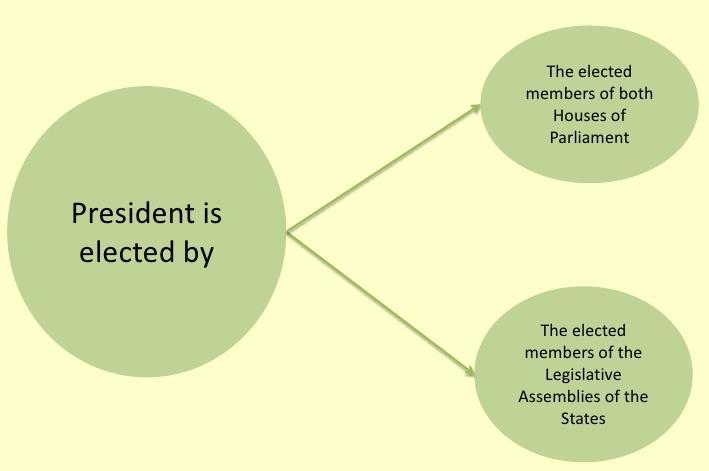 Laxmikanth Summary: President UPSC Notes | EduRev