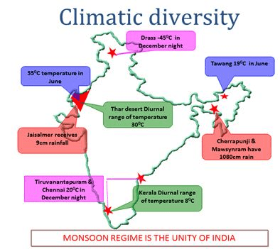 Climate (Overview) UPSC Notes | EduRev