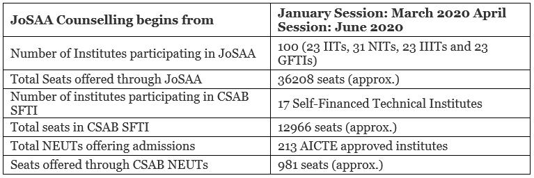 JEE 2020: Important Dates [Official], Application, Eligibility, Syllabus, Exam JEE Notes | EduRev