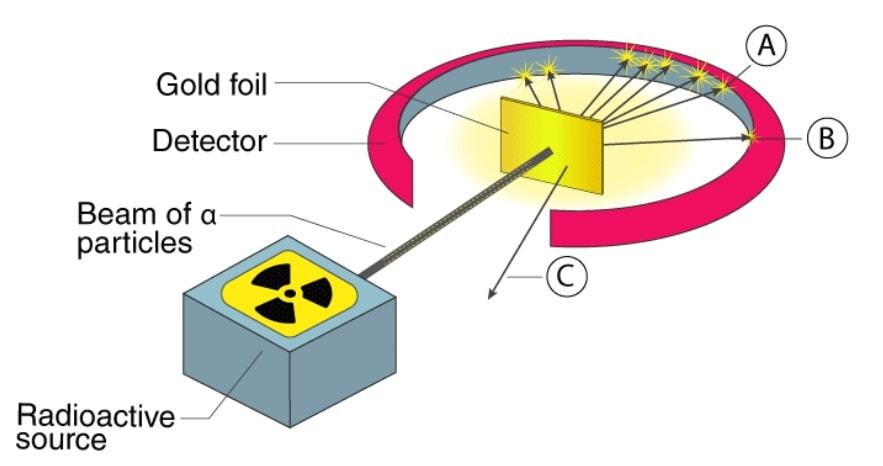 Important Points - Structure of Atom Class 9 Notes   EduRev
