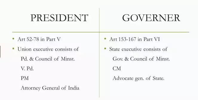 Laxmikanth: Summary of Governor UPSC Notes | EduRev