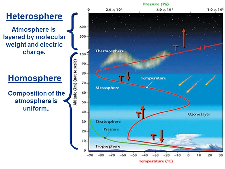 Earth`s Atmosphere: Composition & Structure UPSC Notes | EduRev