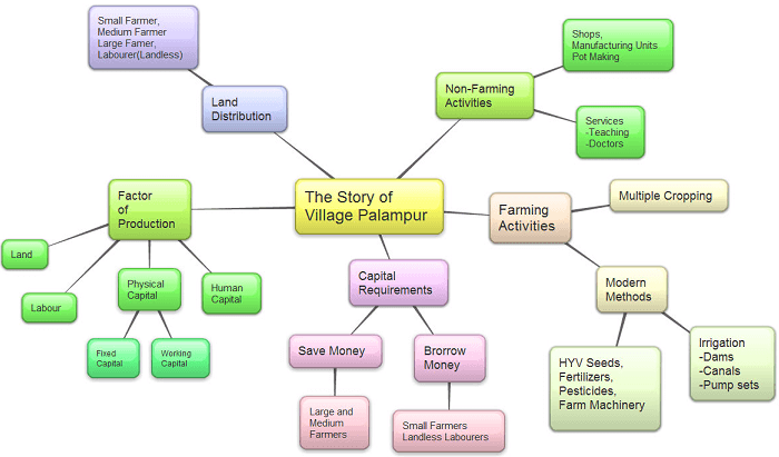 Detailed Chapter Notes - The Story of Village Palampur, SST, CBSE Class 9 | EduRev Notes