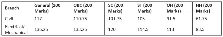 SSC JE 2019: Important Dates [Official], Application, Eligibility, Syllabus, Exam Pattern SSC Notes | EduRev