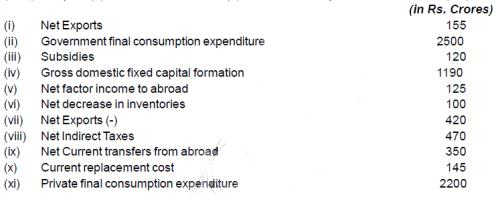 Scanner Chapter 3 & 4 - (Macro Economics) (2013 - 16) Commerce Notes | EduRev