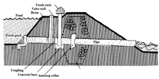 Agricultural Engineering Notes   EduRev