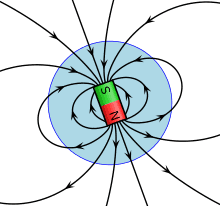 Magnetic Field and Biot Savart Law Class 12 Notes | EduRev