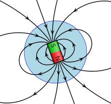 Magnetic Field and Biot Savart Law JEE Notes | EduRev