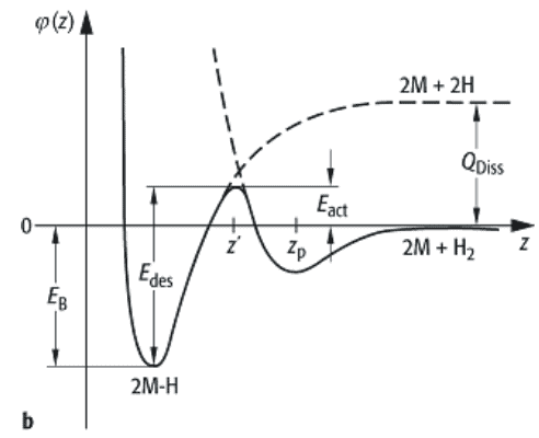 Doc: Adsorption and Absorption Class 12 Notes | EduRev