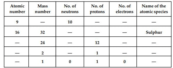 NCERT Solutions - Structure of the Atom Class 9 Notes | EduRev