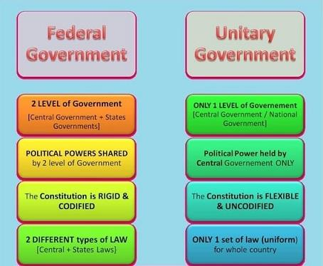 Federal And Unitary Features Of The Indian UPSC Notes | EduRev