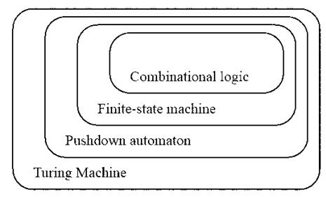 Introduction - Theory of Computation Computer Science Engineering (CSE) Notes | EduRev