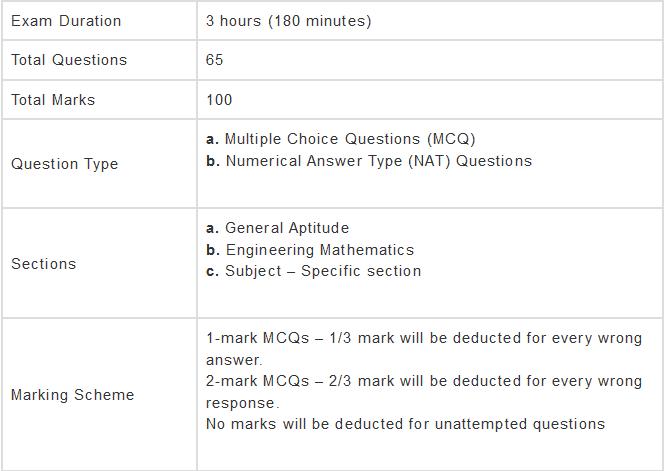 Syllabus - Civil Engineering, GATE Civil Engineering (CE) Notes | EduRev