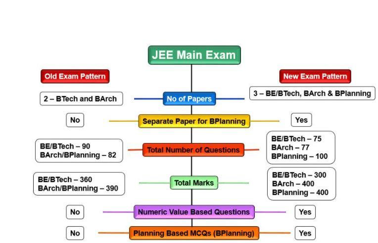JEE 2020: Important Dates [Official], Application, Eligibility, Syllabus, Exam JEE Notes | EduRev