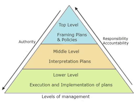 Chapter Notes - Chapter 1 - Nature and Significance of Management, BST, Class 12, CBSE | EduRev Notes